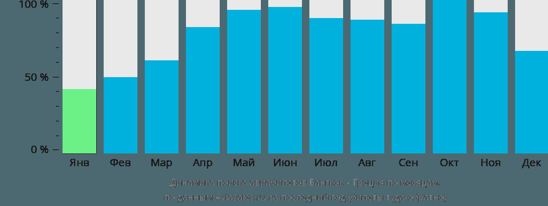 Динамика поиска авиабилетов из Бангкока в Грецию по месяцам
