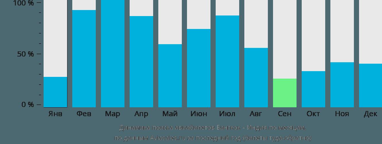 Динамика поиска авиабилетов из Бангкока в Индию по месяцам