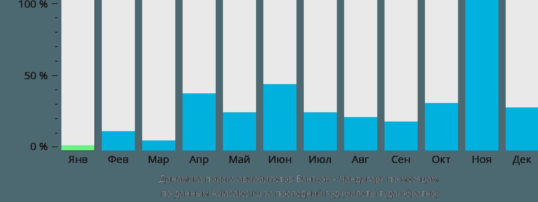 Динамика поиска авиабилетов из Бангкока в Чандигарх по месяцам