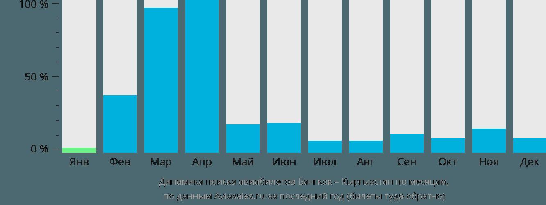 Динамика поиска авиабилетов из Бангкока в Кыргызстан по месяцам