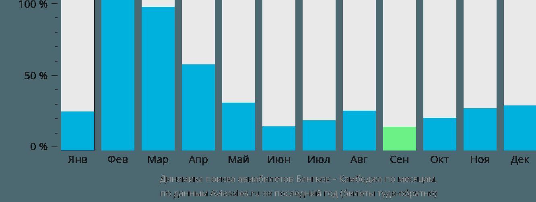 Динамика поиска авиабилетов из Бангкока в Камбоджу по месяцам