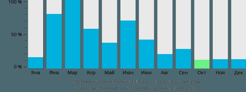 Динамика поиска авиабилетов из Бангкока в Казахстан по месяцам