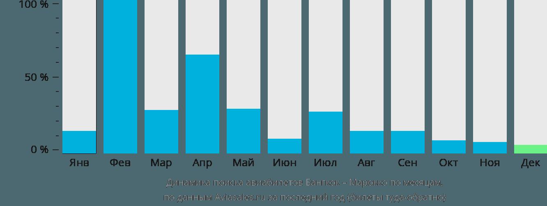 Динамика поиска авиабилетов из Бангкока в Марокко по месяцам