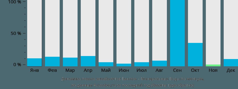 Динамика поиска авиабилетов из Бангкока в Минеральные воды по месяцам