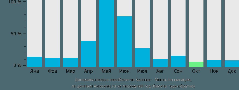 Динамика поиска авиабилетов из Бангкока в Минск по месяцам