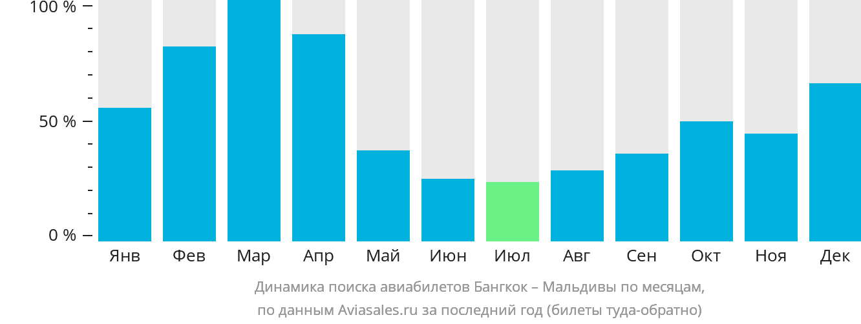 Динамика поиска авиабилетов из Бангкока на Мальдивы по месяцам