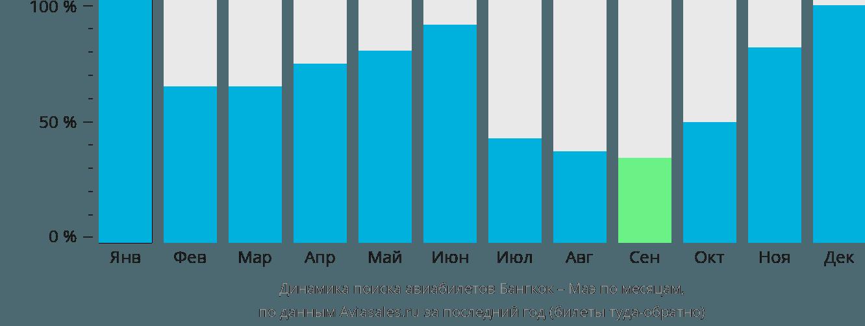 Динамика поиска авиабилетов из Бангкока на Маэ по месяцам