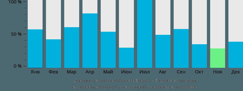 Динамика поиска авиабилетов из Бангкока в Ташкент по месяцам
