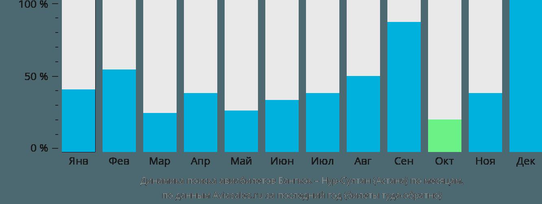 Динамика поиска авиабилетов из Бангкока в Нур-Султан (Астана) по месяцам