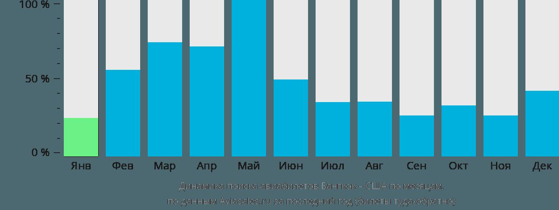 Динамика поиска авиабилетов из Бангкока в США по месяцам