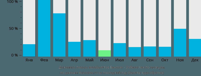 Динамика поиска авиабилетов из Бангкока в Узбекистан по месяцам