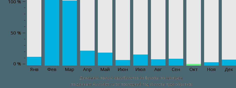 Динамика поиска авиабилетов из Букобы по месяцам