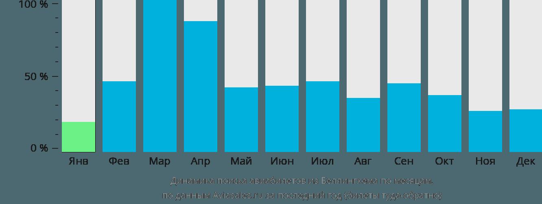 Динамика поиска авиабилетов из Беллингхема по месяцам