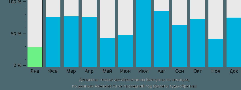 Динамика поиска авиабилетов из Биллунна по месяцам