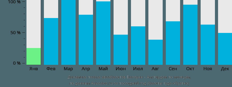 Динамика поиска авиабилетов из Биллунна в Амстердам по месяцам