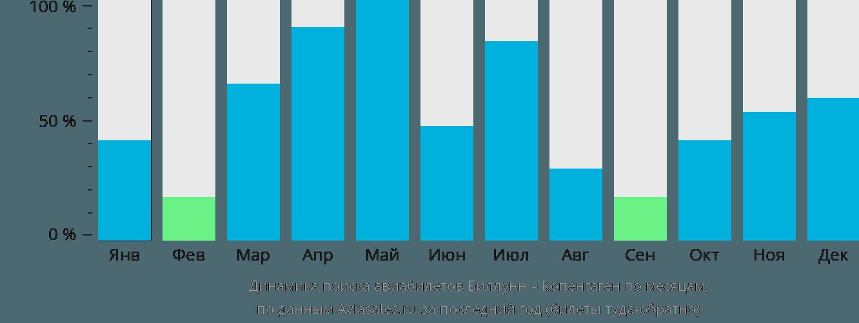 Динамика поиска авиабилетов из Биллунна в Копенгаген по месяцам
