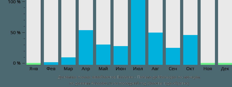 Динамика поиска авиабилетов из Биллунна в Пальма-де-Майорку по месяцам