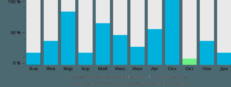 Динамика поиска авиабилетов из Биллунна в Познань по месяцам