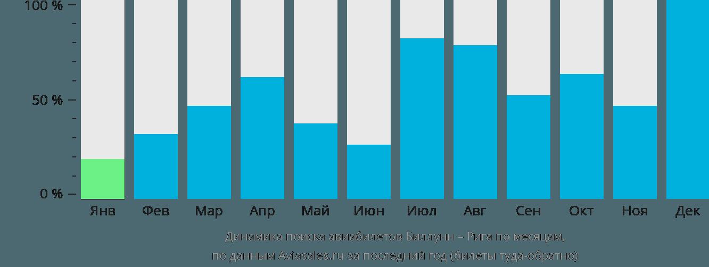 Динамика поиска авиабилетов из Биллунна в Ригу по месяцам