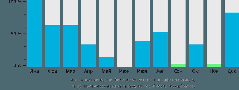 Динамика поиска авиабилетов из Биллунна на Тенерифе по месяцам