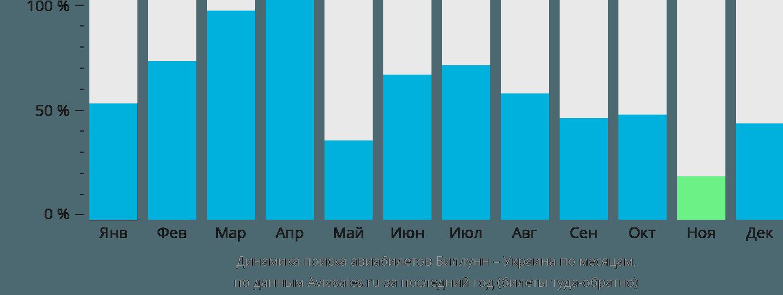 Динамика поиска авиабилетов из Биллунна в Украину по месяцам