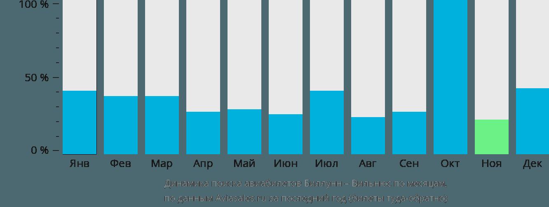 Динамика поиска авиабилетов из Биллунна в Вильнюс по месяцам