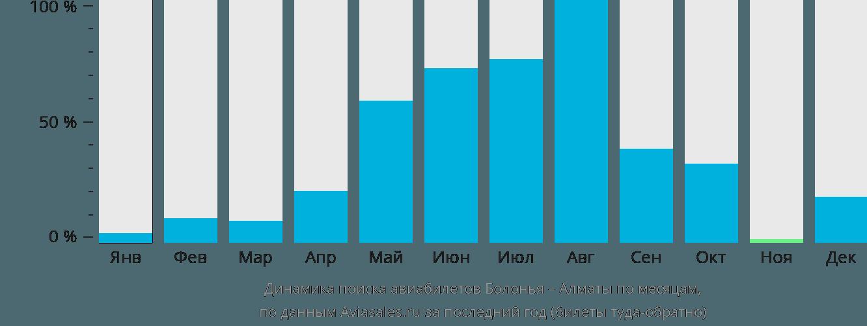 Динамика поиска авиабилетов из Болоньи в Алматы по месяцам