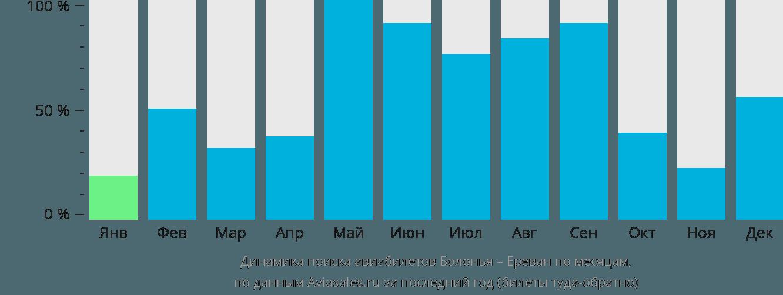 Динамика поиска авиабилетов из Болоньи в Ереван по месяцам