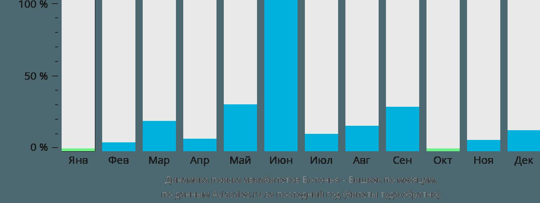 Динамика поиска авиабилетов из Болоньи в Бишкек по месяцам