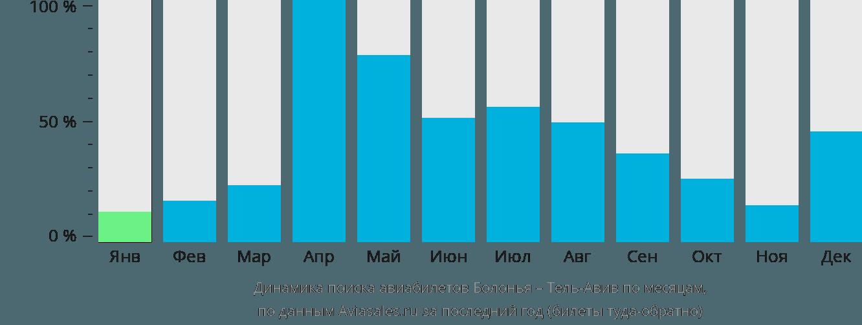 Динамика поиска авиабилетов из Болоньи в Тель-Авив по месяцам