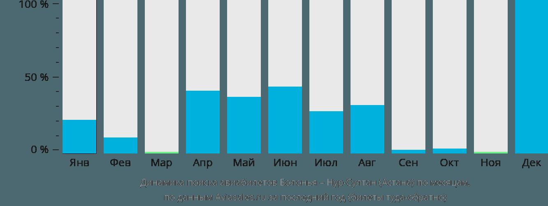 Динамика поиска авиабилетов из Болоньи в Нур-Султан (Астана) по месяцам