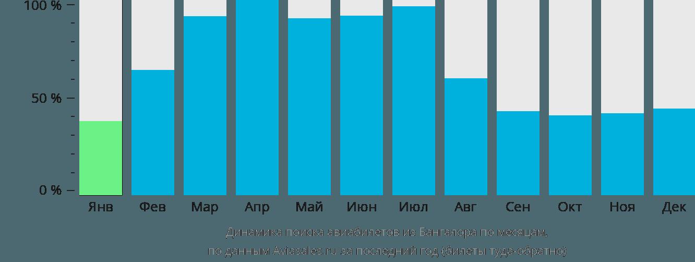 Динамика поиска авиабилетов из Бангалора по месяцам