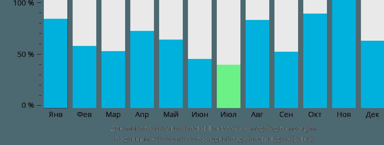 Динамика поиска авиабилетов из Бангалора в Ахмадабад по месяцам