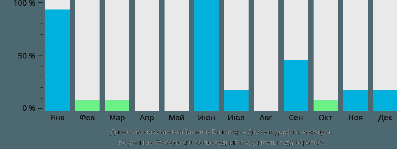 Динамика поиска авиабилетов из Бангалора в Дюссельдорф по месяцам