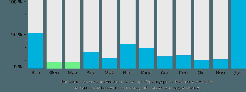 Динамика поиска авиабилетов из Бангалора во Франкфурт-на-Майне по месяцам