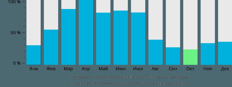 Динамика поиска авиабилетов из Бангалора в Индию по месяцам