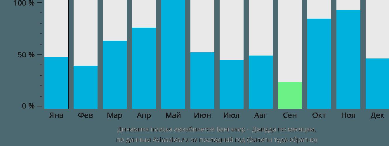 Динамика поиска авиабилетов из Бангалора в Джидду по месяцам