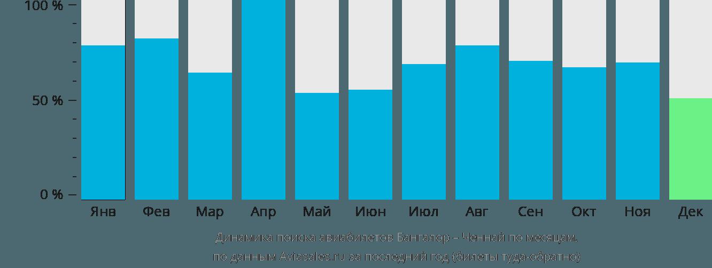 Динамика поиска авиабилетов из Бангалора в Ченнай по месяцам
