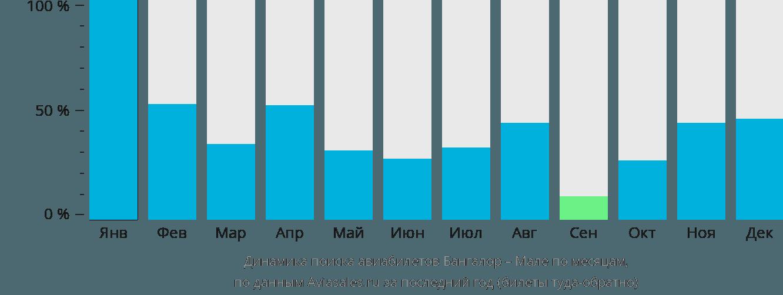 Динамика поиска авиабилетов из Бангалора в Мале по месяцам