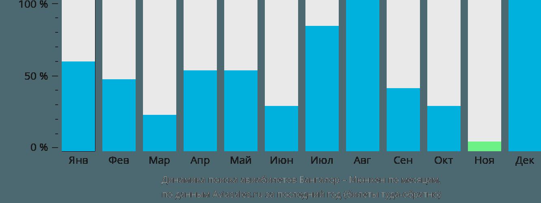 Динамика поиска авиабилетов из Бангалора в Мюнхен по месяцам