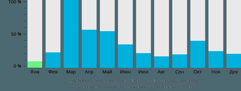 Динамика поиска авиабилетов из Бангалора в Нью-Йорк по месяцам