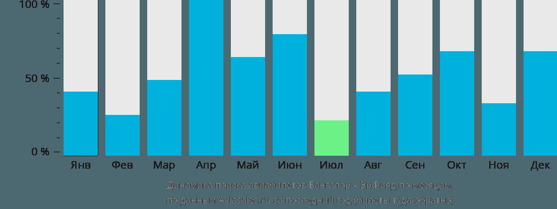 Динамика поиска авиабилетов из Бангалора в Эр-Рияд по месяцам