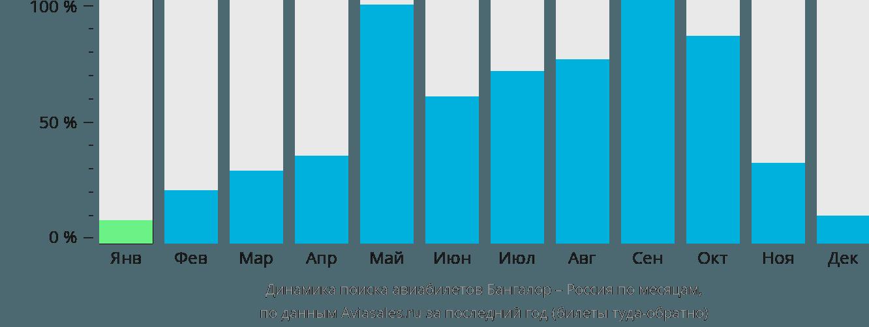Динамика поиска авиабилетов из Бангалора в Россию по месяцам