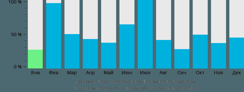 Динамика поиска авиабилетов из Буонметхуота по месяцам