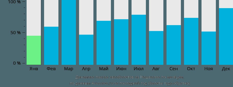 Динамика поиска авиабилетов из Нашвилла по месяцам