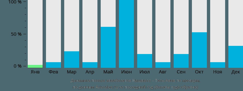 Динамика поиска авиабилетов из Нашвилла в Тель-Авив по месяцам