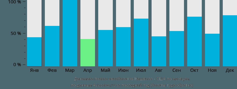 Динамика поиска авиабилетов из Нашвилла в США по месяцам