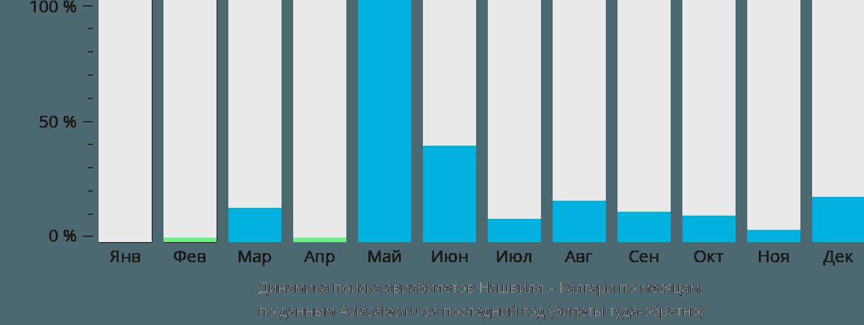 Динамика поиска авиабилетов из Нашвилла в Калгари по месяцам
