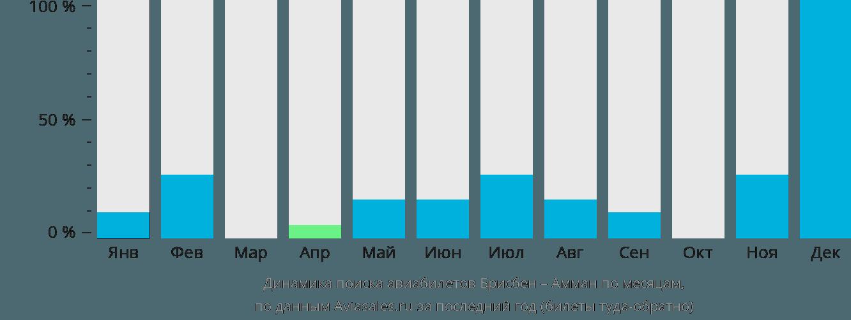 Динамика поиска авиабилетов из Брисбена в Амман по месяцам