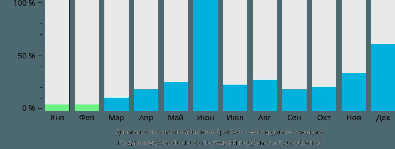 Динамика поиска авиабилетов из Брисбена в Амстердам по месяцам